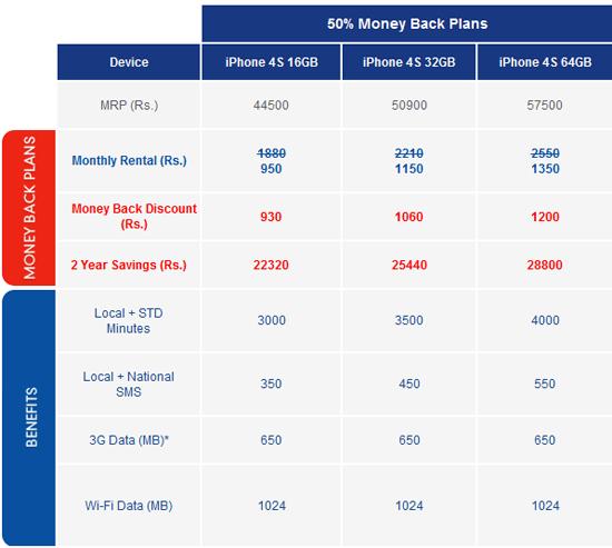 iPhone 4S Tariff Plans