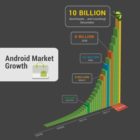 10 Billion Android Apps Downloads