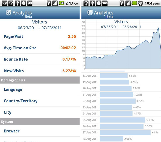 Google Analytics Android App